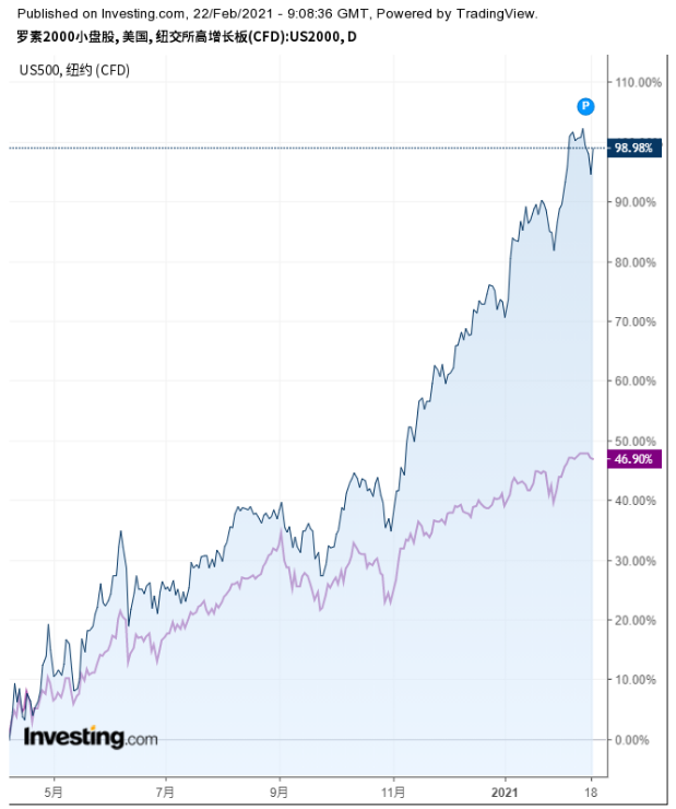 """利率飙升敲响了小盘股""""丧钟""""?等等,上涨势头尚未结束"""