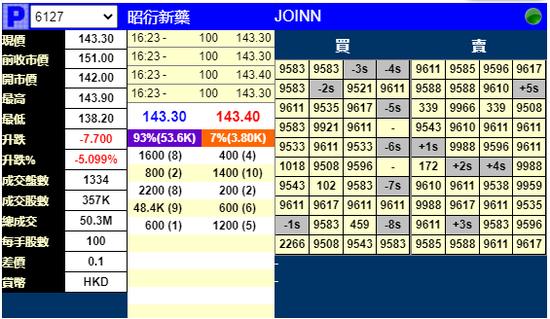 昭衍新药明日上市:暗盘跌超5% 此前获310倍认购
