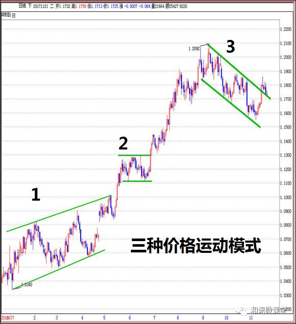 吴大葱:交易市场价格的发展模式(三)