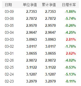 牛年看牛基!易方达基金经理张坤管理的基金最新净值情况一览(3月9日)