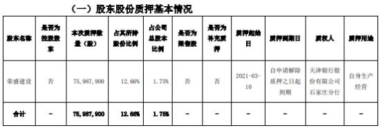 荣盛发展股东荣盛建设质押7598.79万股用于自身生产经营