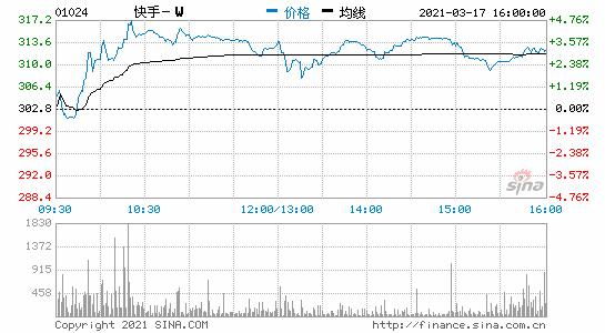 香港恒生指数收盘涨0.02%快手涨3.17%
