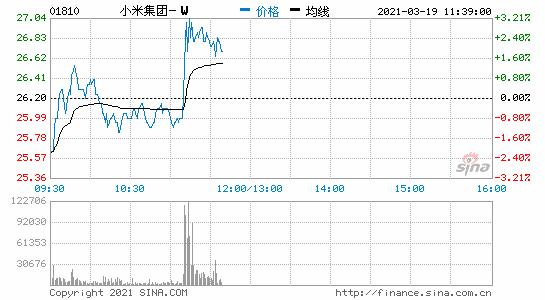 小米集团直线拉升,涨幅扩大至近3%
