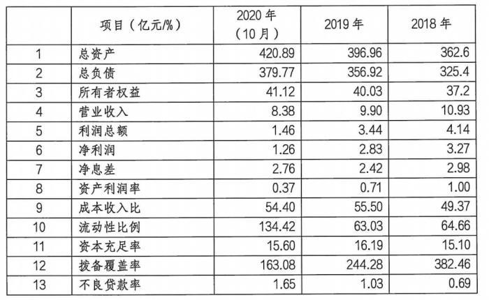 """华瑞银行创业""""元老""""出任新行长 去年前10个月净利润1.26亿"""