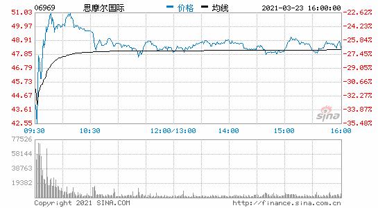 港股电子烟板块大跌思摩尔国际收跌超27%