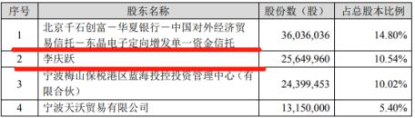 """机构持股""""闪转腾挪""""  李庆跃""""升级""""为东晶电子第一大股东"""