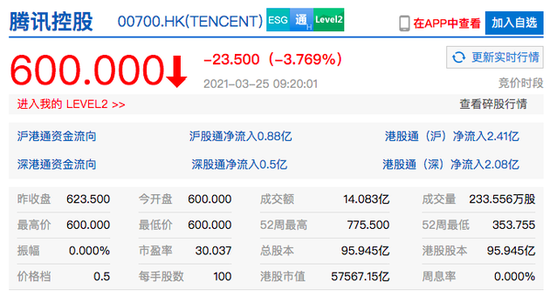 腾讯港股开盘跌超3% 股价创1月13日以来新低
