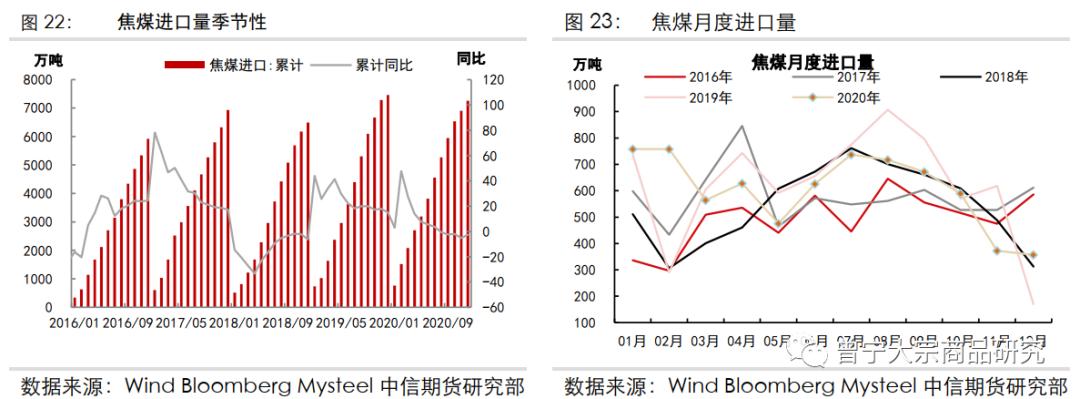 多少卢布等于一美元焦炭回归合理利润,焦煤供需长期向好——碳中和背景下的煤焦市场中长期展望20210324