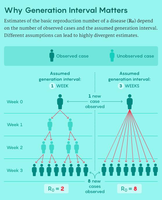 如何准确估计流行病的传播情况?