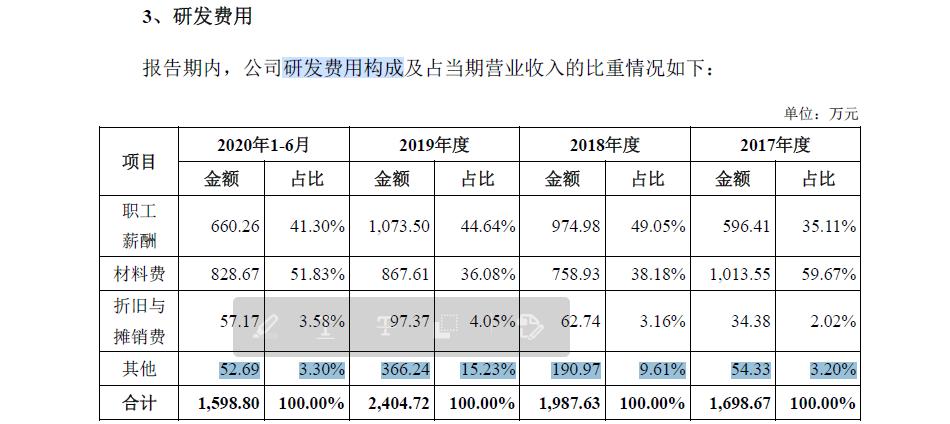 """""""西安凯立IPO疑问:科创属性""""卡线及格""""  研发费用是否造假"""