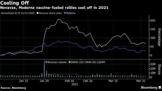 摩根大通投资者调查显示Moderna和Novavax成做空首选