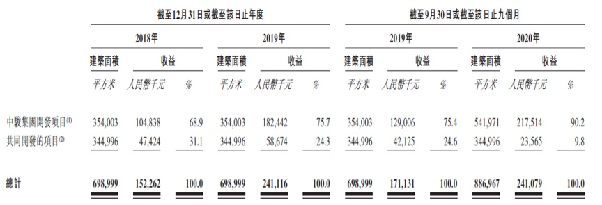 资产负债率72%!住宅物管面积占比90% 中骏商管为何要讲商业故事?| IPO棱镜