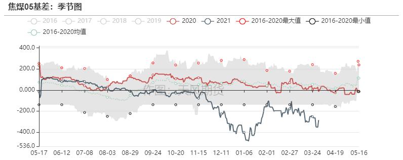 双焦:首轮提涨压力重重,下周可见分晓