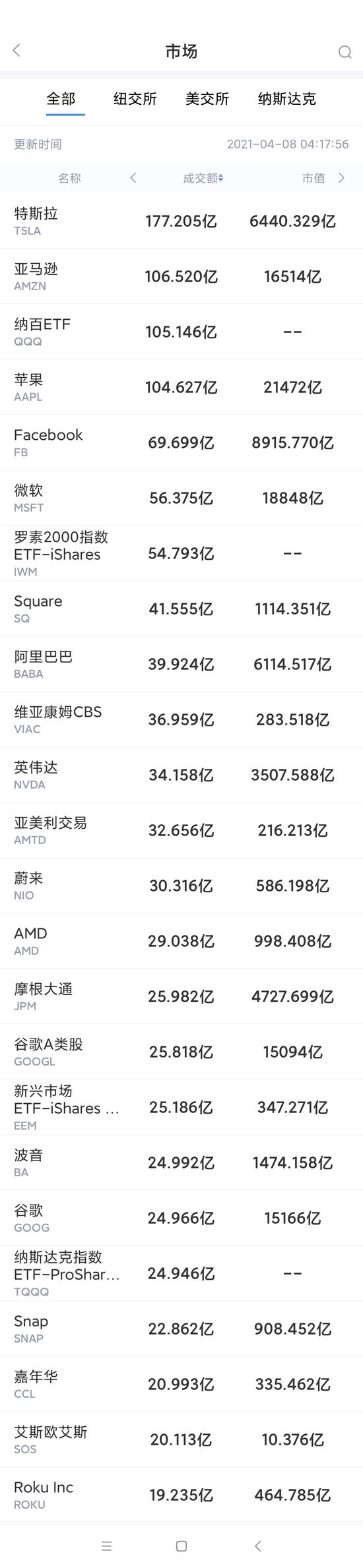 4月7日美股成交额最大20只股票 蔚来李斌称芯片是短期最大挑战