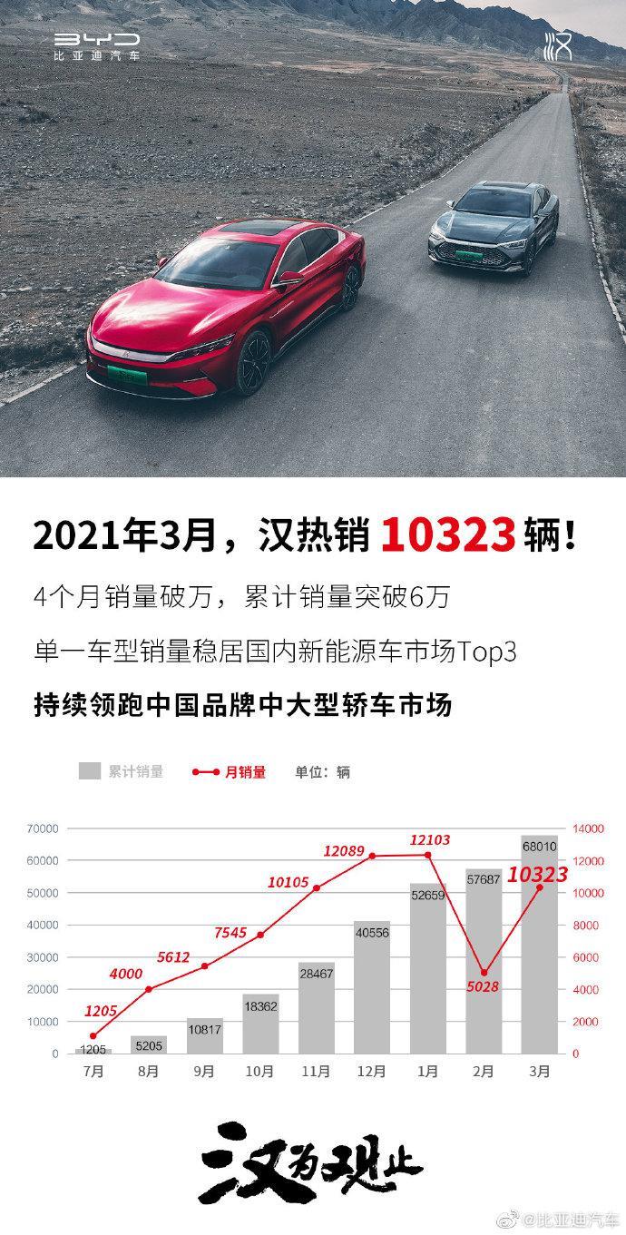 比亚迪汽车官博:比亚迪汉单月销量达到10323辆,环比大涨105.3%!高端品牌连续4个月销量破万