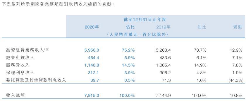 海通恒信:资产总额首破1000亿 营收规模实现约11%的持续增长