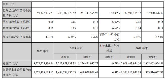 烽火电子2020年净利增长6.56%董事长宋涛薪酬16.08万