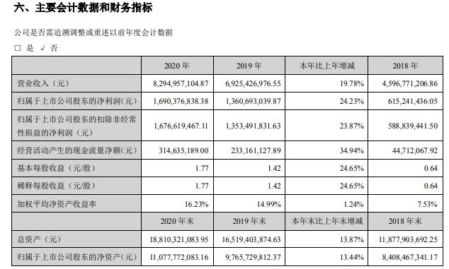 杰瑞股份2020年净利增长24.23%董事长王坤晓薪酬7.56万