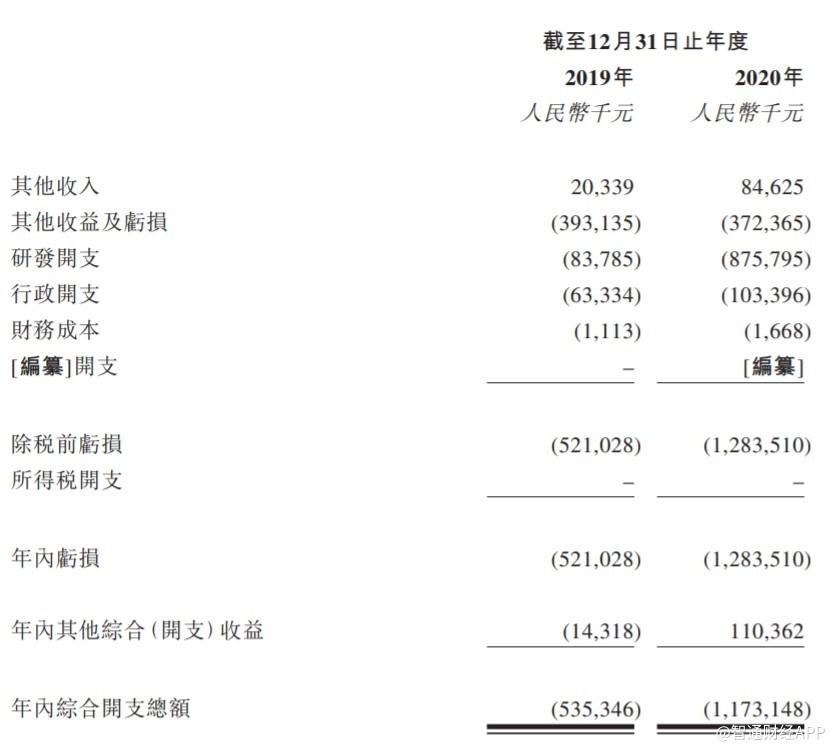 新股消息 | 腾盛博药递表港交所主板,研发管线丰富但未有商业化产品