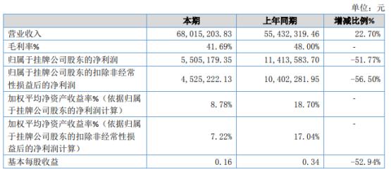创易技研2020年净利下滑51.77%部分产品公司策略性降价