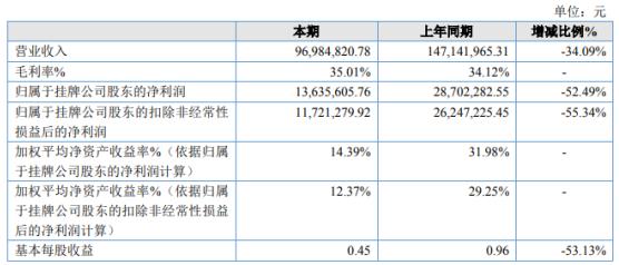 建华中兴2020年净利下滑52.49%销售订单减少