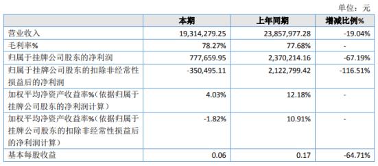宙斯物联2020年净利下滑67.19%上半年业务量减少