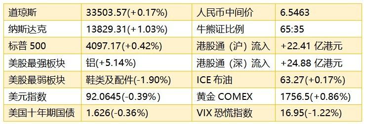 智通港股早知道��(4月9日)金价持续上涨提升黄金股吸引力,芯片供应短缺利好产业链股价强势