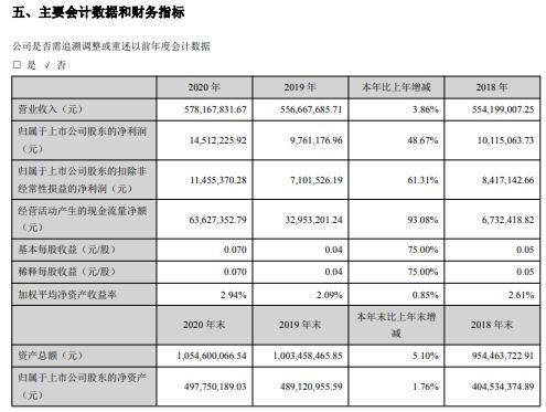 横河模具2020年净利增长48.67%董事长胡志军薪酬38.7万