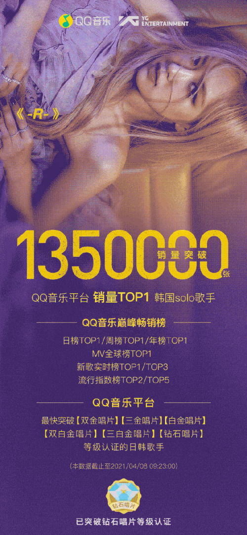 首专销量破135万张,ROSE成QQ音乐销量最高韩国solo艺人
