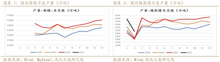 双焦:焦化产能逐渐投产,长期供应趋于过剩