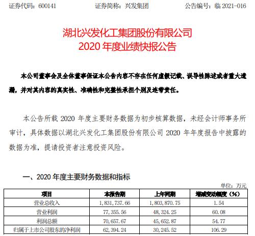 兴发集团2020年度净利增长106.29%精制磷酸盈利明显增加
