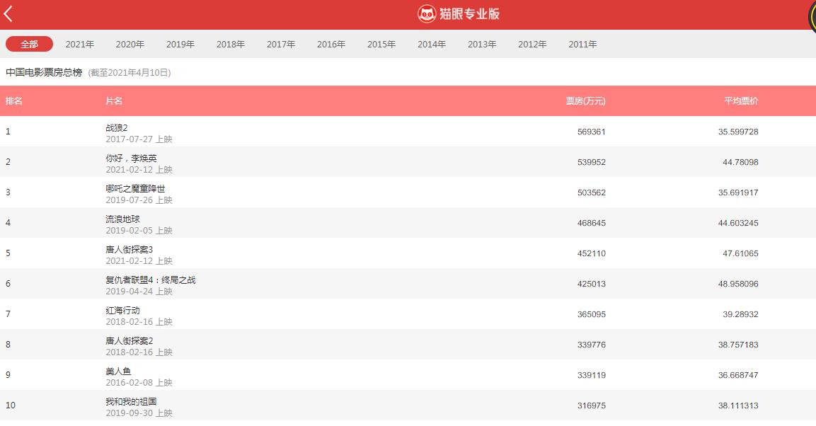 中国电影100天十大影片 中国电影票房总榜《你好李焕英》居二
