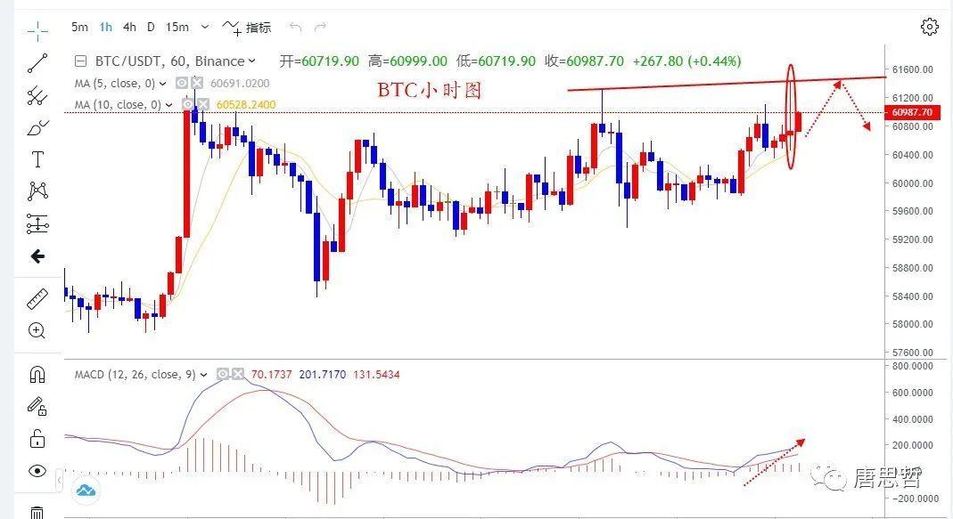 唐思哲:BTC回调是为了更好反弹,ETH短线仍看涨