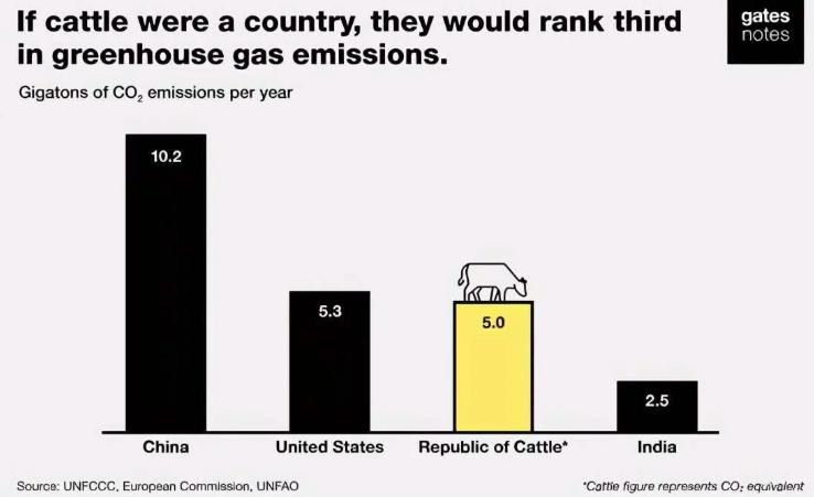 """牛年""""碳中和""""成最牛题材?未来新风口也许就在""""牛""""身上"""