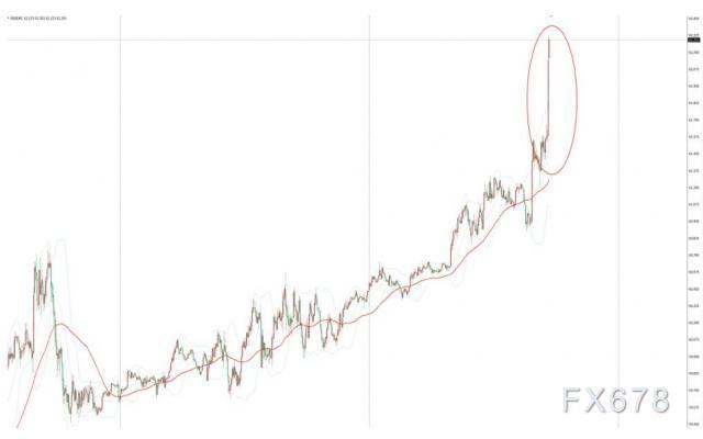 EIA原油库存降幅超预期,美油短线飙升0.9美元