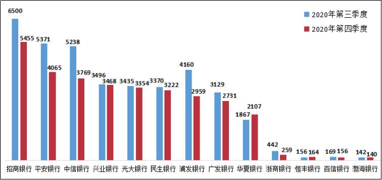 2020年四季度银行业投诉情况:建设银行、招商银行、东亚银行分别居首位