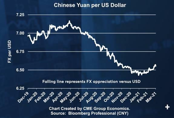 基本面强劲支撑人民币汇率 关注美元指数的影响