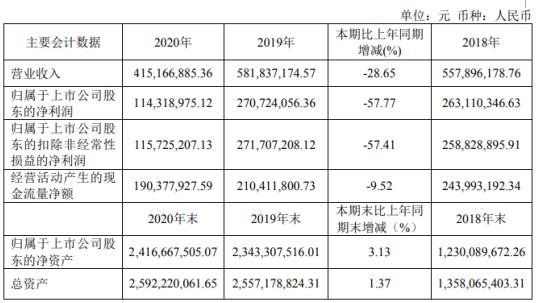 天宜上佳2020年净利下滑57.77%董事长吴佩芳薪酬138.26万