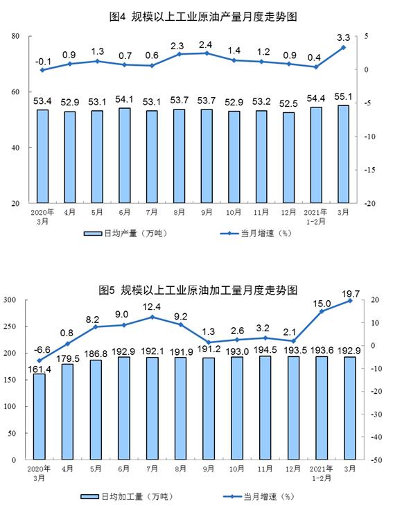 统计局:3月原油生产稳定增长 天然气、电力生产保持较快增长