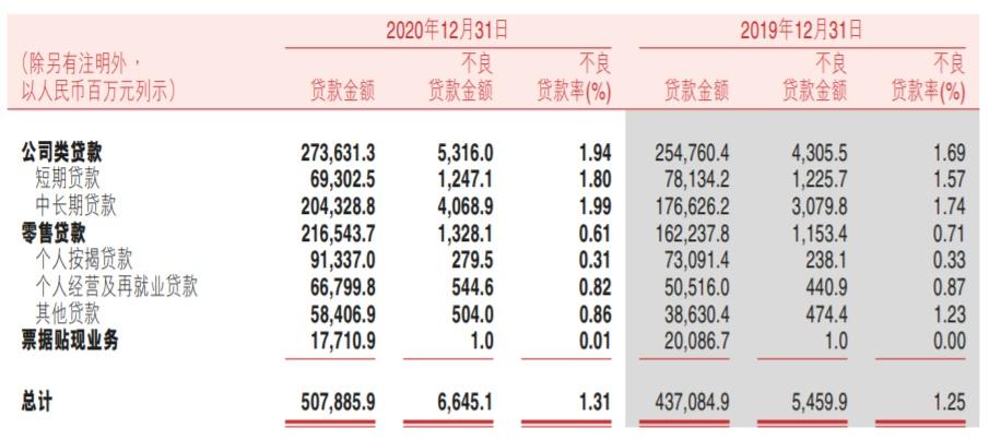 """渝农商行净利下滑不良双升 个人住房贷款占比越过监管""""红线"""""""