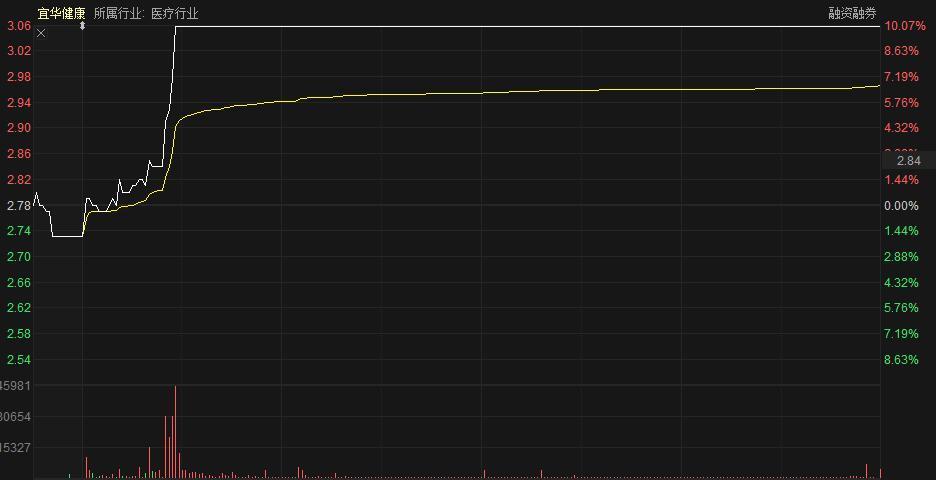 发生了什么?多只个股业绩巨亏照样排队涨停,价值派股民彻底怀疑人生!大白马惊爆巨雷,抄底的机会来了?