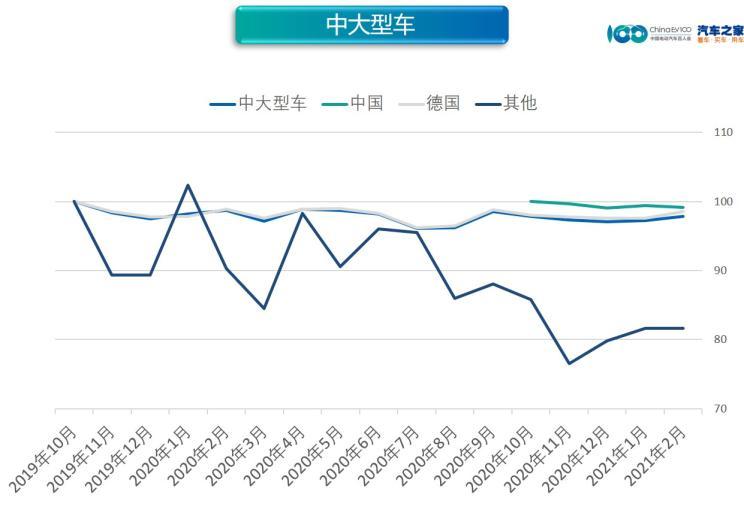 纯电波动大 2月新能源汽车价格指数发布