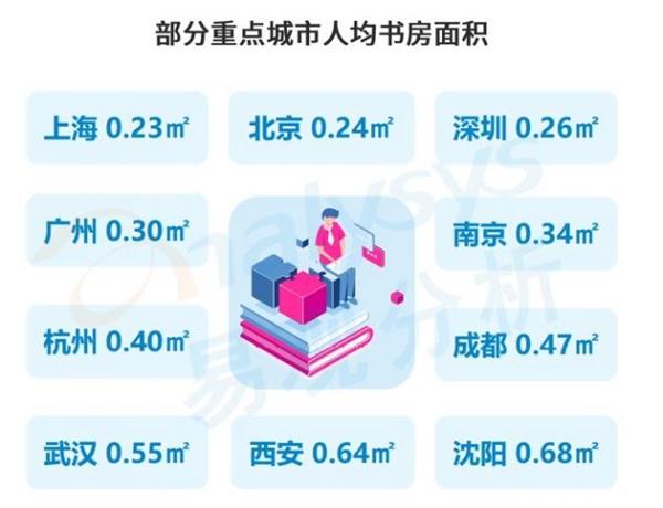 中国人均书房面积0.65平 一线城市9成家庭没书房
