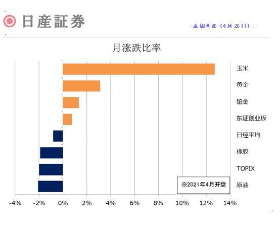 日本期货市场报告(4月26日)