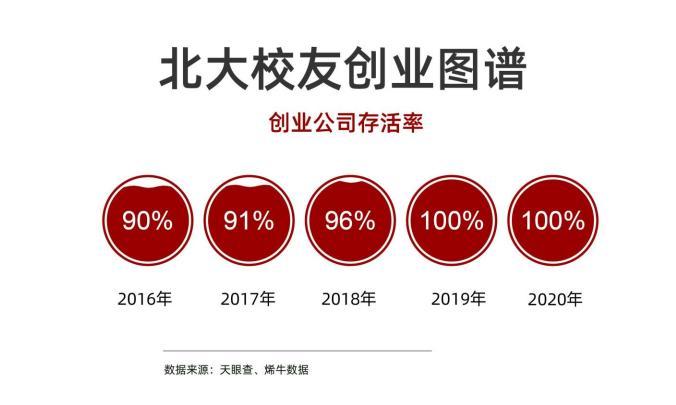北大创业者最爱在哪里创业?――北京大学校友会联合天眼查发布《北大校友创业影响力白皮书》