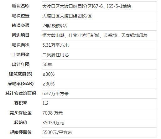 金科+华宇+新希望6亿元摘得大渡口79.65 亩地块 楼面价9419元/�O