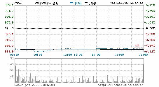 香港恒生指数收跌1.97%哔哩哔哩收跌超5%