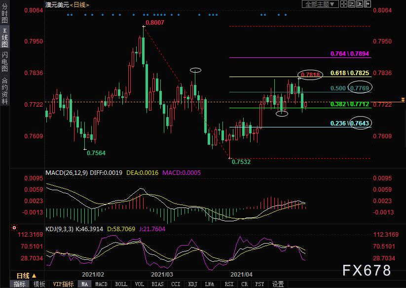 澳元兑美元走势分析:决议前料涨势有限