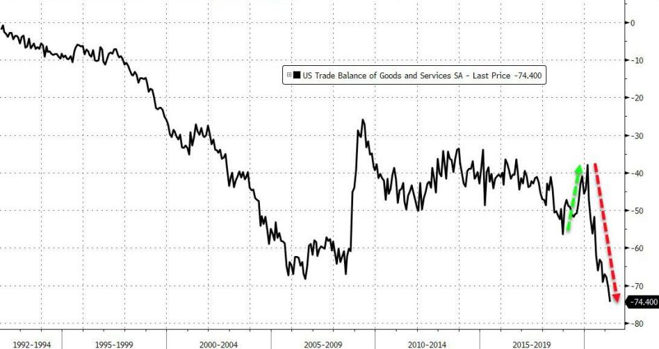 美国3月贸易逆差达744亿美元,创历史新高
