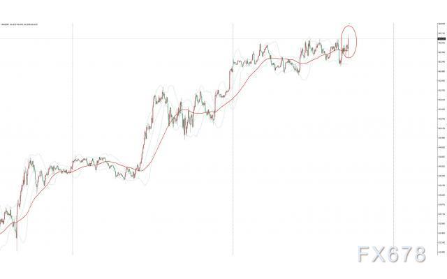EIA原油库存降幅意外超预期,美油短线拉升0.3美元,全球原油需求依然强劲